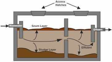 Traditional two chamber septic systems tank image. Much less polluting than 'onion' shaped tanks