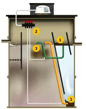 Vortex sewage treatment plant system